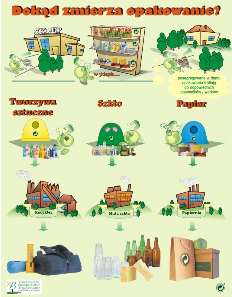Do tej pory recyklingowi poddawane były tylko niektóre frakcje odpadów. Od przyszłego roku obowiązek przetwarzania (lub wtórnego wykorzystania) będzie dotyczył całości wytworzonych odpadów komunalnych.