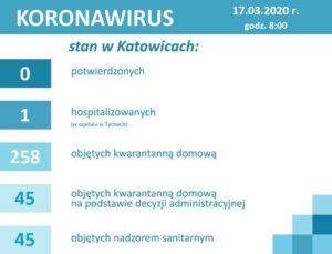 koronawirus katowice 17 marca 2020 liczba zarażonych