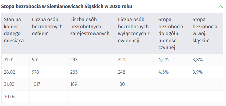 siemianowice stopa bezrobocia 2020 rok