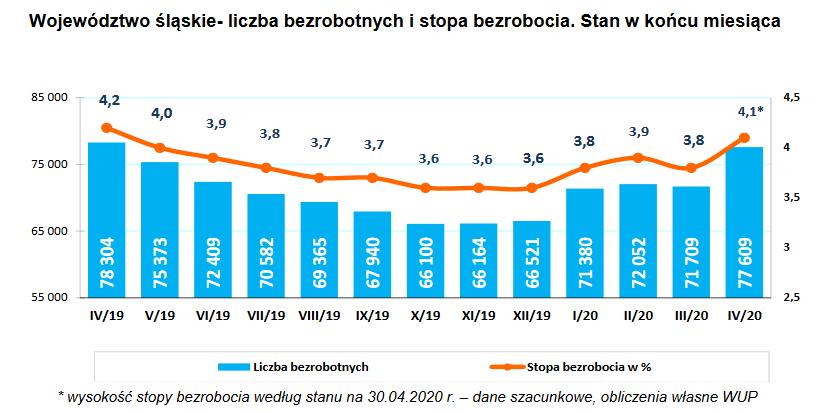 Bezrobocie w Siemianowicach rośnie - wykres