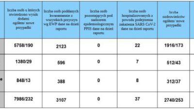 Siemianowice w pandemii koronawirusa [Aktualizacja 20 listopada 2020]