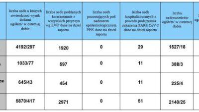 Skok zachorowań – statystyczny i faktyczny