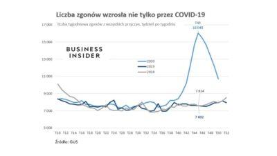 Liczba zgonów na SARS_CoV-2 maleje, śmiertelność Polaków wzrasta. Efekty pandemii czy nieudolności rządu?